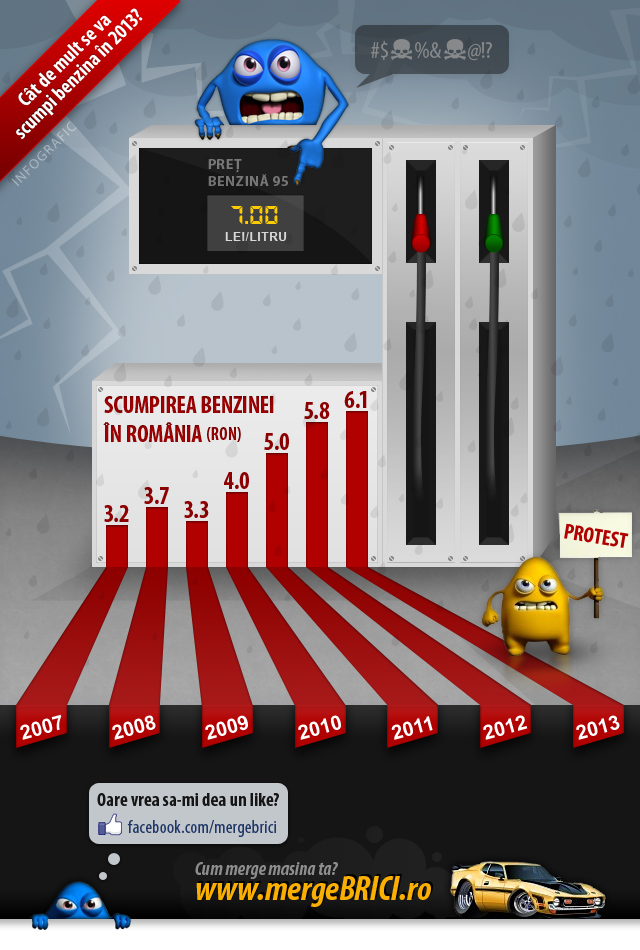Infografic pret benzina