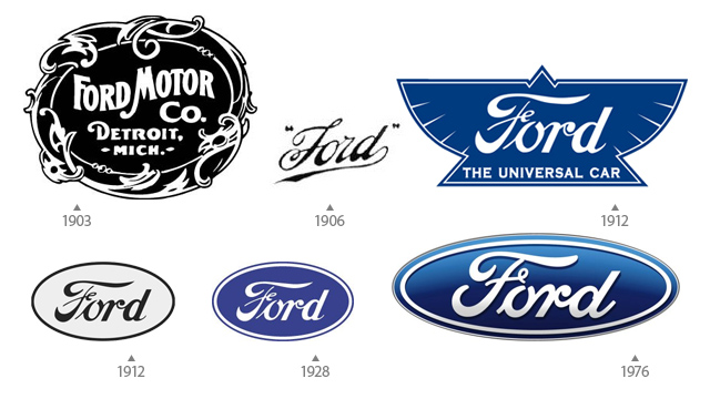 Evolutia siglei Ford