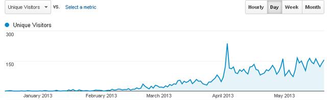 Grafic evolutie trafic web