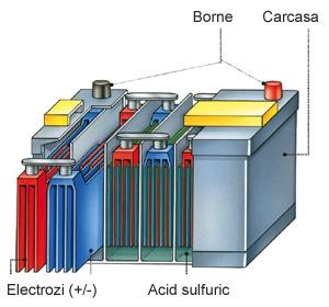 Schema constructie baterie auto