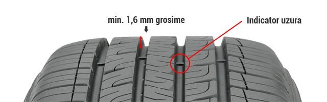 Verificare uzura anvelopa sh